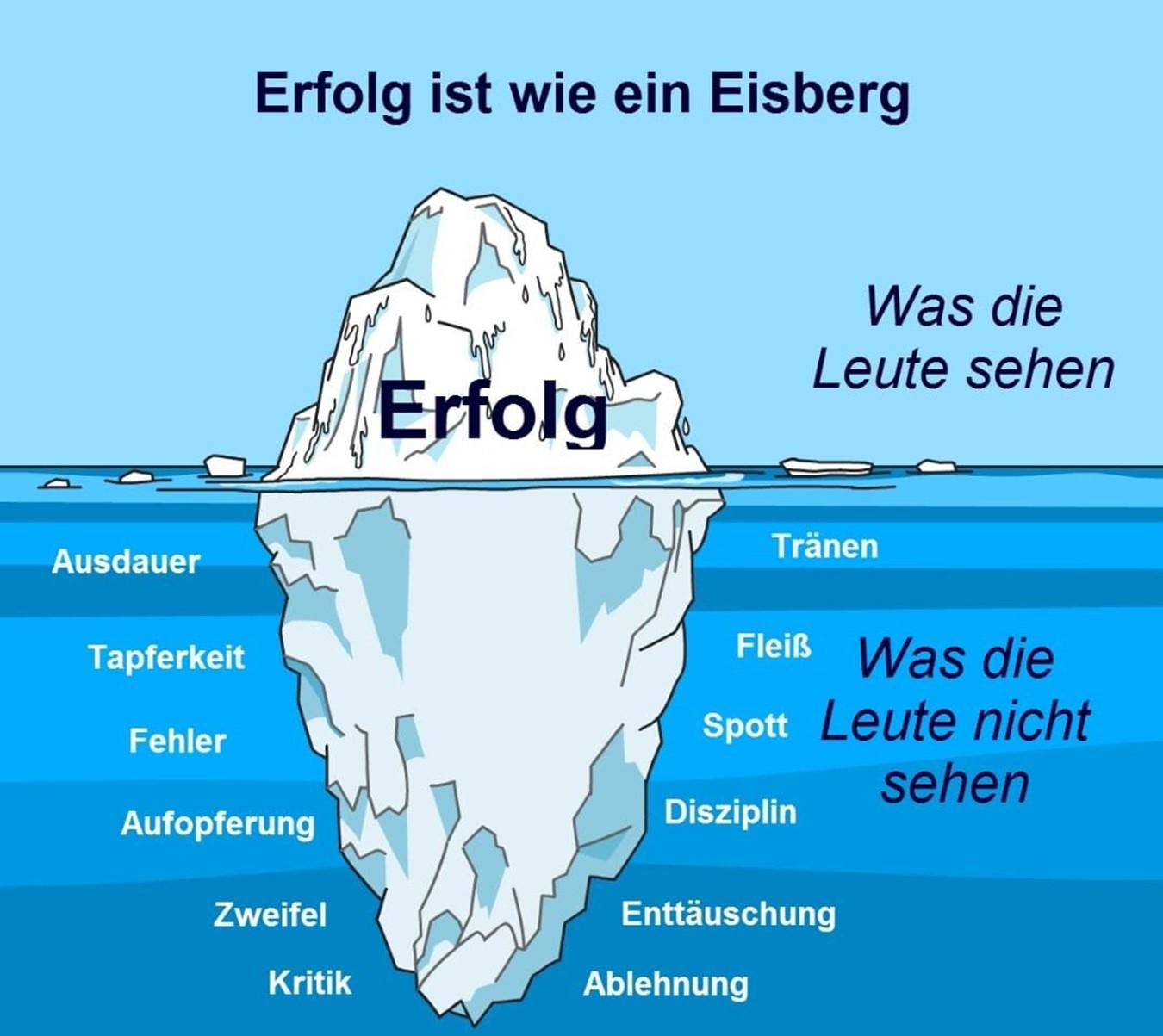 Erfolg ist wie ein Eisberg Motivation Weitermachen