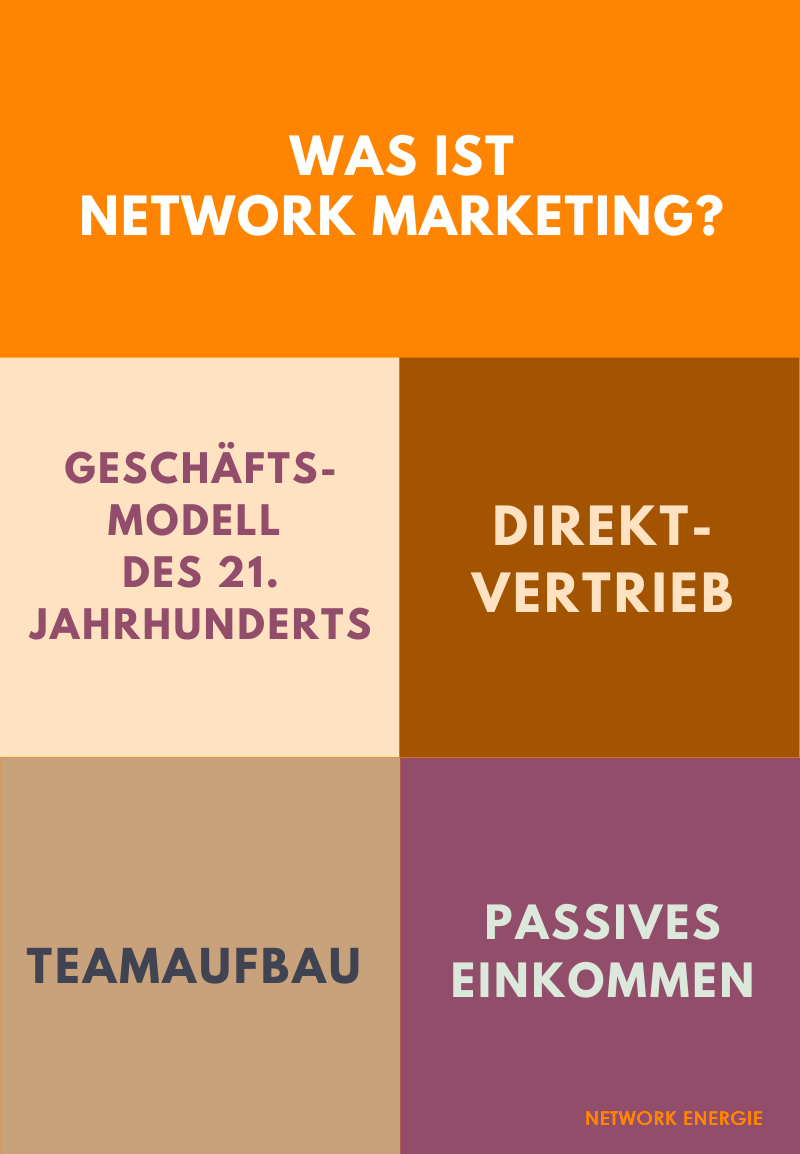 Was ist Network Marketing MLM